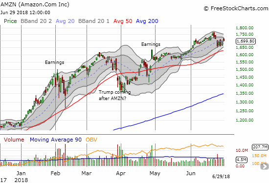 This past week, Amazon.com (AMZN) dropped from fresh all-time highs. Its 20 and 50DMA uptrends remain essentially intact.