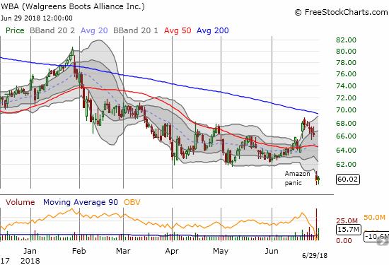 A fresh Amazon panic dropped Walgreens Boots Alliance (WBA) to a fresh 50DMA breakdown and 3 1/2 year low.