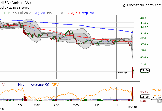 Post-earnings, Nielsen (NLSN) crashed to an all-time low. The buying effort the next day looks strong enough to sustain a bottom for now.