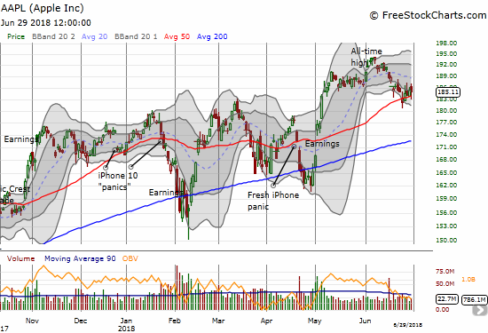 Apple (AAPL) drifted higher all week after Monday's gap down. It held 50DMA support along the way.