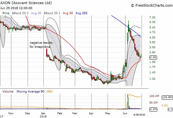 Axovant Sciences (AXON) finally slowed its descent culminating in a 50DMA bounce. Buyers still have a LOT to prove.