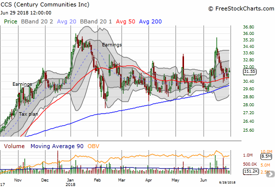 Century Communities (CCS) last breakout faded quickly, but the stock remains well-supported by its 50 and 200DMAs.