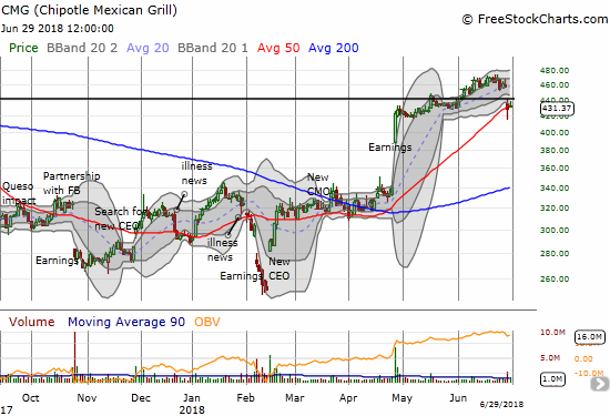 Chipotle Mexican Grill (CMG) is clinging to 50DMA support in the wake of its investor/company update.