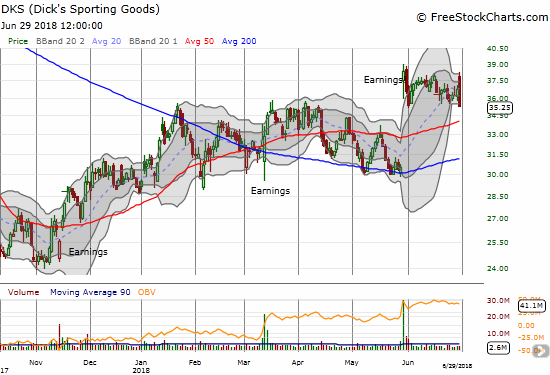 Dick's Sporting Goods (DKS) is chopping away well above support levels. At least both the 50 and 200DMAs are turning upward.