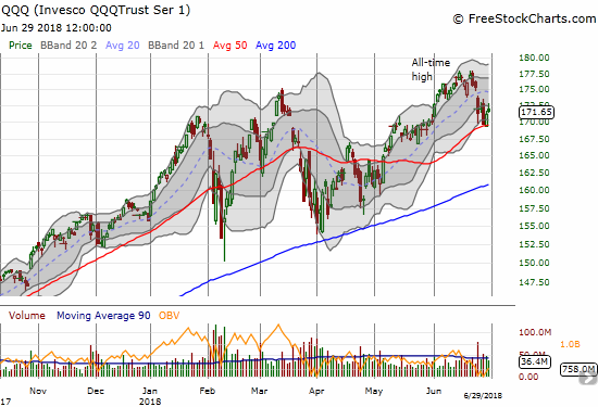 The Invesco QQQ Trust (QQQ) followed the NASDAQ in making a picture-perfect bounce off 50DMA support. It was also a bit stretched when it traded below its lower-BB.