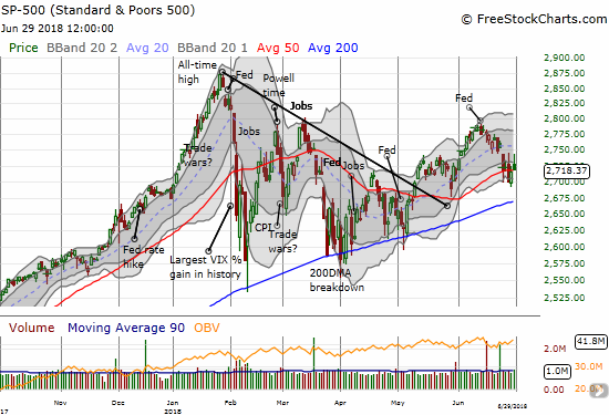 The S&P 500 (SPY) ended the week right on top of its 50DMA after a week of pivoting around this critical support level.