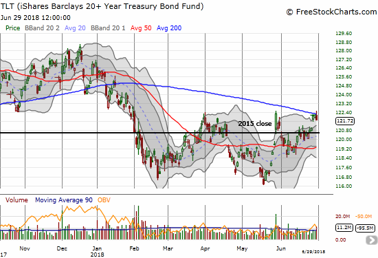 The iShares 20+ Year Treasury Bond ETF (TLT) rallied sharply for the second month in a row. Is this as high as it gets as suggested by the now downtrending 200DMA?