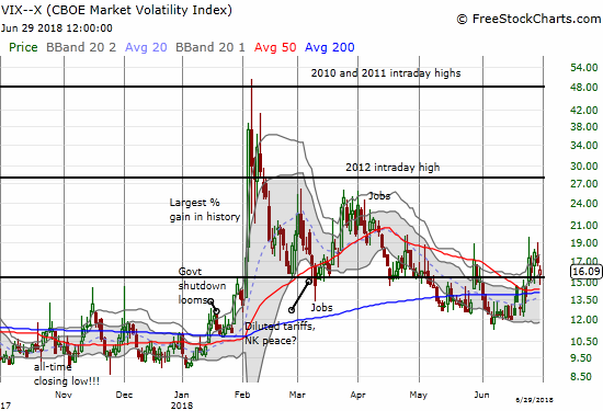 The volatility index, the VIX, held support at the 15.35 pivot and now looks poised to make another run higher.