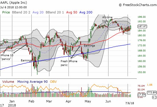 Apple (AAPL) is slowly and somewhat reluctantly following its uptrending 50DMA support higher.