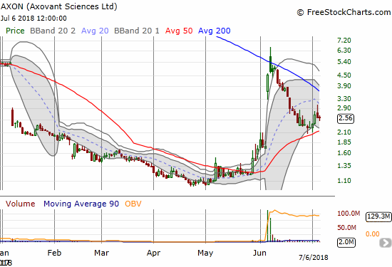 Axovant Sciences (AXON) confirmed support at its 50DMA but faltered again at $3/share