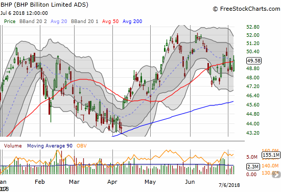 BHP Billiton (BHP) is starting to pivot around its 50DMA.