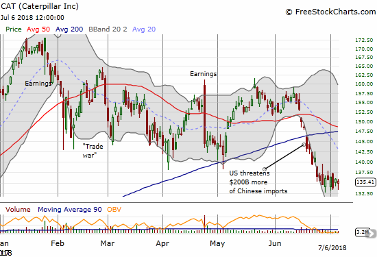 Caterpillar (CAT) is churning at its 9-month low (which coincides with the gap up from October earnings).