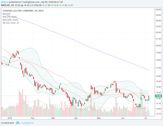 General Electric (GE) made a potential double-bottom when buyers stepped in with big volume to defend the 9-year low in late June.