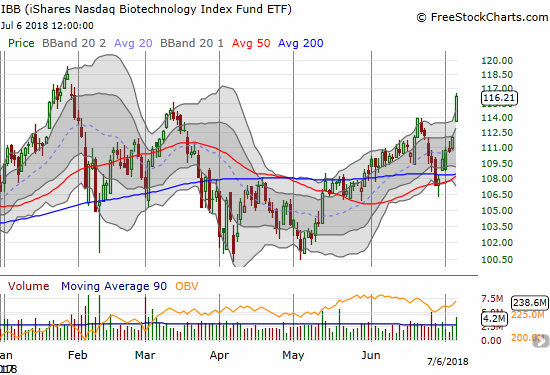 The iShares Nasdaq Biotechnology ETF (IBB) came alive last week with a 5.8% gain that confirmed 50DMA support.