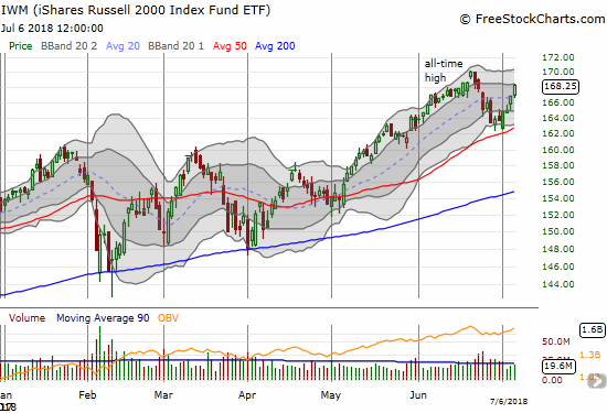 The iShares Russell 2000 ETF (IWM) is sprinting higher off a successful test of 50DMA support. A new all-time high is easily within view.