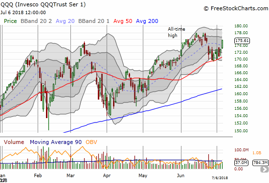 The Invesco QQQ Trust (QQQ) is stretching for its all-time high after slicing right through its 20DMa and confirming 50DMA support.