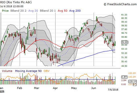 Rio Tinto (RIO) is barely avoiding a retest of 200DMA support.