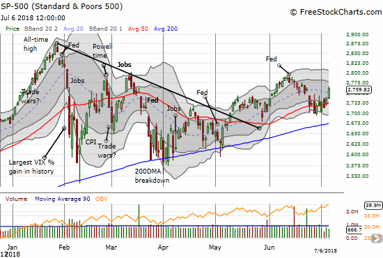 The S&P 500 (SPY) broke away from its 50DMA pivot in a move that positions the index for a fresh upward push.
