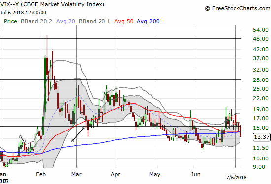 The volatility index, the VIX, has apparently come to the end of another (short) fear cycle.