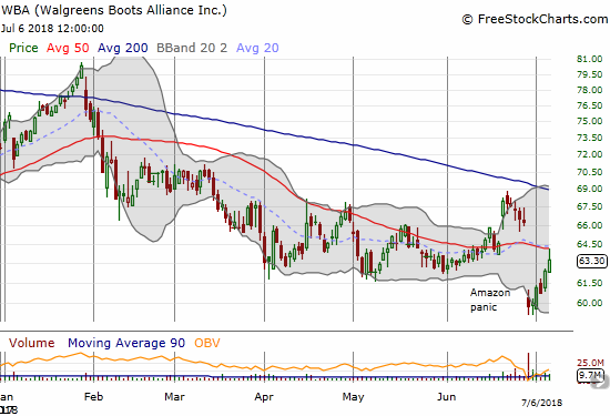 Walgreens Boots Alliance (WBA) is making a rapid recovery from the latest Amazon panic. Still, the stock closed the week with a picture-perfect fade from 50DMA resistance.