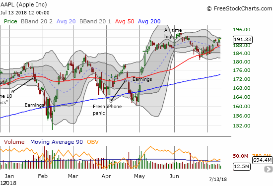 Apple (AAPL) gapped higher to start the week but struggled to maintain the momentum after sinking to a quick retest of 50DMA support.