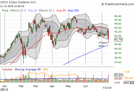 Cisco (CSCO) lost 4.1% and at one point came close (enough) to a critical test of 200DMA support.