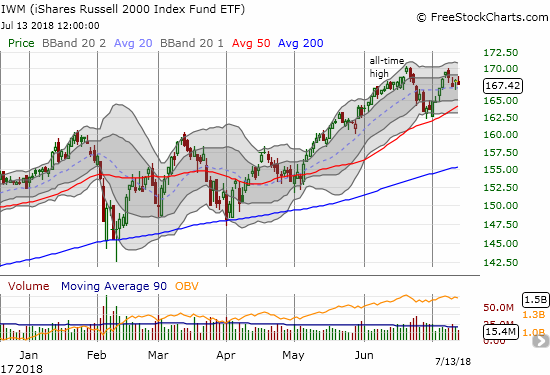 The iShares Russell 2000 ETF (IWM) is suddenly lagging tech stocks as small caps get rejected from the all-time high set in June.
