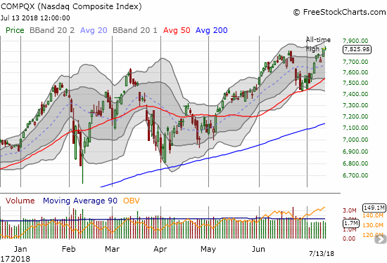 The NASDAQ punched out a fresh all-time high in what is yet another show of strength from tech stocks.