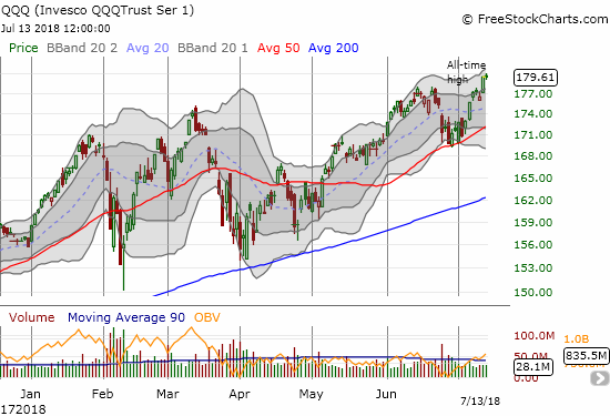 With its surge to new all-time highs, the Invesco QQQ Trust (QQQ) looks even stronger than the NASDAQ.