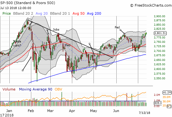 The S&P 500 (SPY) looks poised to finish healing the wounds from the February swoon but do buyers have enough gas left in the tank to keep fighting market headwinds?