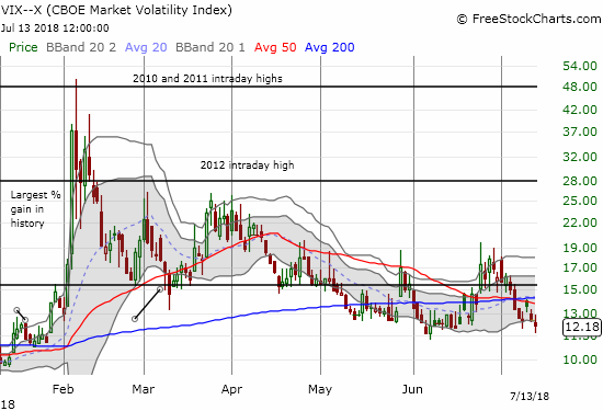 The volatility index, the VIX, is right back to recent support levels around 12.