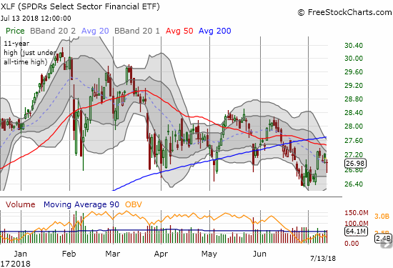 The Financial Select Sector SPDR ETF (XLF) STILL looks sickly as 50DMA resistance held tough this past week.