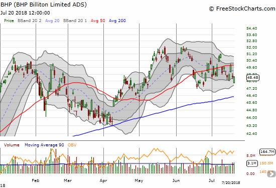 BHP Billiton (BHP) has essentially churned around its 50DMA for almost a month.