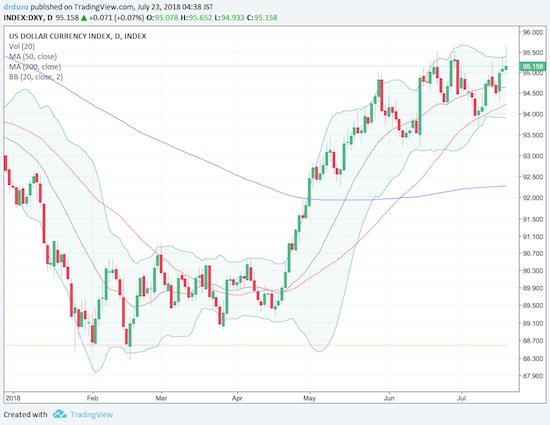 The U.S. dollar index (DXY) briefly broke out to a new 52-week high that confirmed the bullish bounce from 50DMA support. The subsequent fade puts the dollar back in the middle of recent churn.