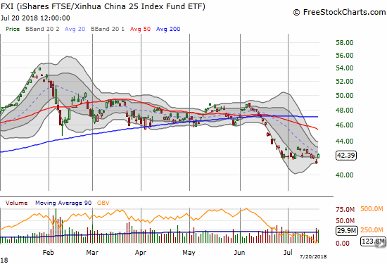After a strong June sell-off, the iShares China Large-Cap ETF (FXI) is trying to find a bottom in July.