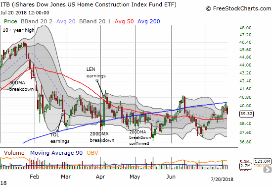 The iShares US Home Construction ETF (ITB) started the week strong but failed to break through 200DMA resistance.