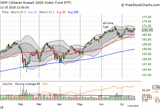 The iShares Russell 2000 ETF (IWM) stopped short again from challenging recent peaks.