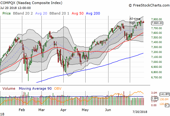 The NASDAQ essentially churned in a tight range for the week.