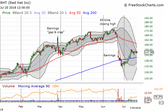 Red Hat (RHT) is now in recovery mode after making new post-earnings highs and breaking out above its 200DMA.