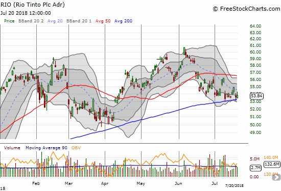 Rio Tinto (RIO) is trying to hold onto 200DMA support.