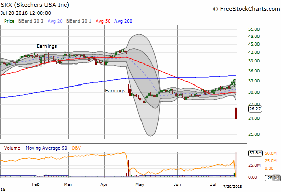 Skechers (SKX) suffered another massive earnings breakdown. Buyers stepped in and took the stock off support from October lows, but the damage is done.