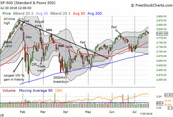 The S&P 500 (SPY) ended the week flat after briefly looking ready to bolt toward its all-time high.