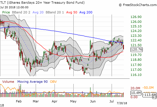 The iShares 20+ Year Treasury Bond ETF (TLT) ended its pivot around its 200DMA with a 1.2% loss that looks like it confirmed resistance.