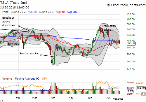 After careening off its latest production numbers, Tesla (TSLA) is pivoting around its 50 and 200DMAs. A break from this pattern should be sustained.