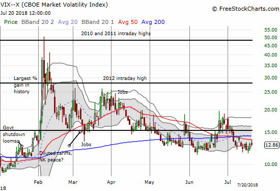 The volatility index, the VIX, is still holding recent support around the 12 level.