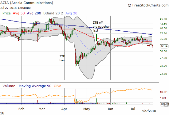 Acacia Communications (ACIA) broke down below 50DMA support for a 2-month low.