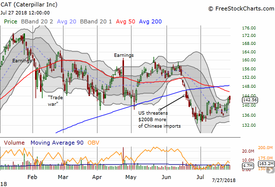 Caterpillar (CAT) closed the week with a firm gain. With the upper-BBB channel pointing upward, the stock is poised to test downtrending 50DMA resistance.
