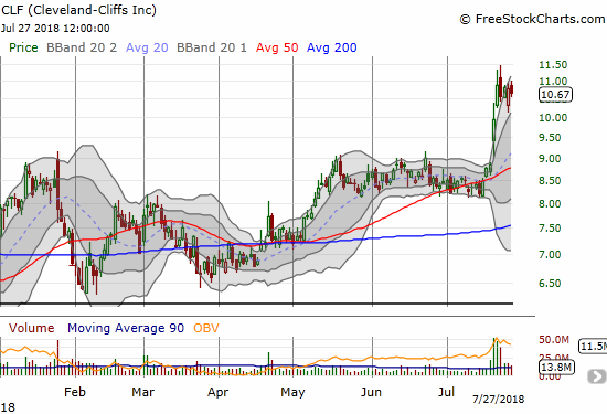 Cleveland-Cliffs (CLF) soared off 50DMA support thanks to a well-received earnings report. The stock still has a major challenge ahead in conquering the 2009 intraday low at $11.84. This resistance stopped a similar breakout and rally in February, 2017.