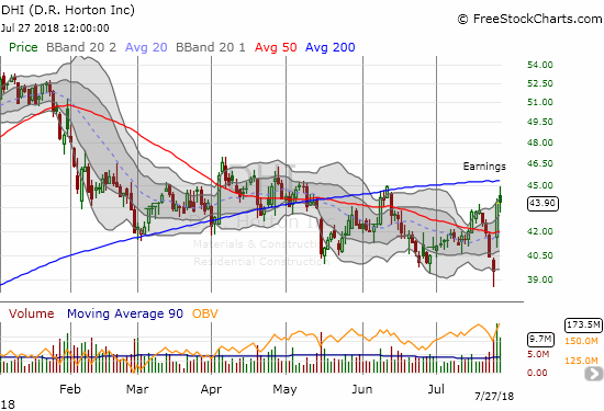 Earnings for D.R. Horton (DHI) saved it from a major breakdown to a fresh 10-month low. Can the stock next overcome 200DMA resistance?