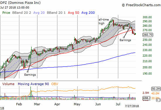 Domino's Pizza (DPZ) made a bearish 50DMA breakdown. With follow-thorugh selling from the last earnings report, DPZ is looking very toppy now.